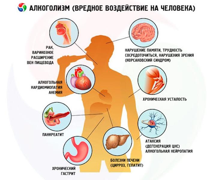 Смертельно опасные заболевания для выпивающих
